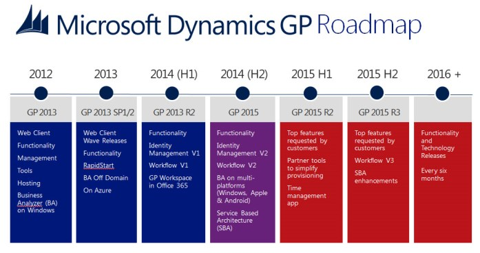 Gp2015 Roadmap