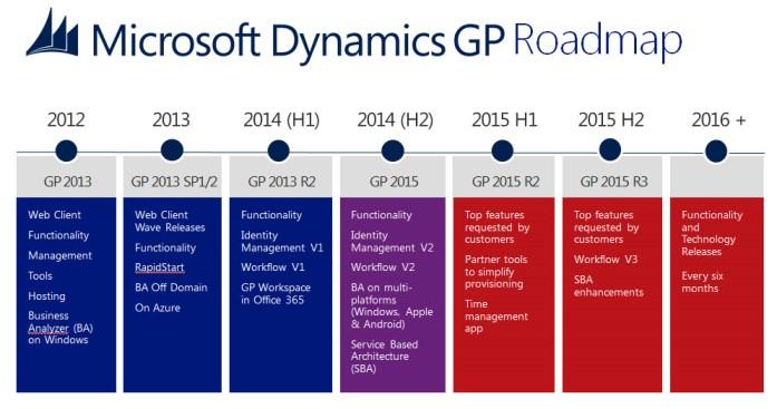 Gp2015 Roadmap