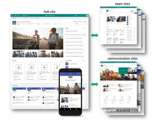 SHAREPOINT-BEST-PRACTICES-FOR-MANAGING-HUB-SITES